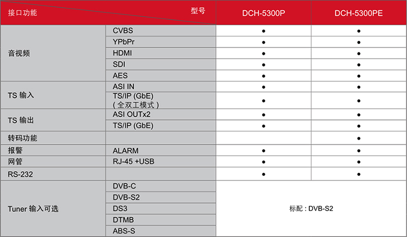DCH-5300P——型号及接口功能对照表
