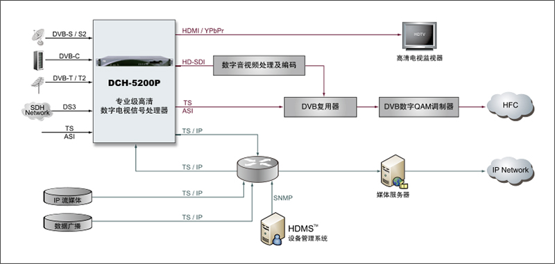DCH-5200P-产品特性