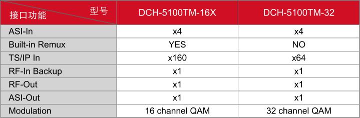DCH-5100TM-型号及接口功能对照表
