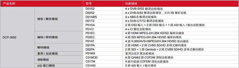 DCP-3000型號對照表