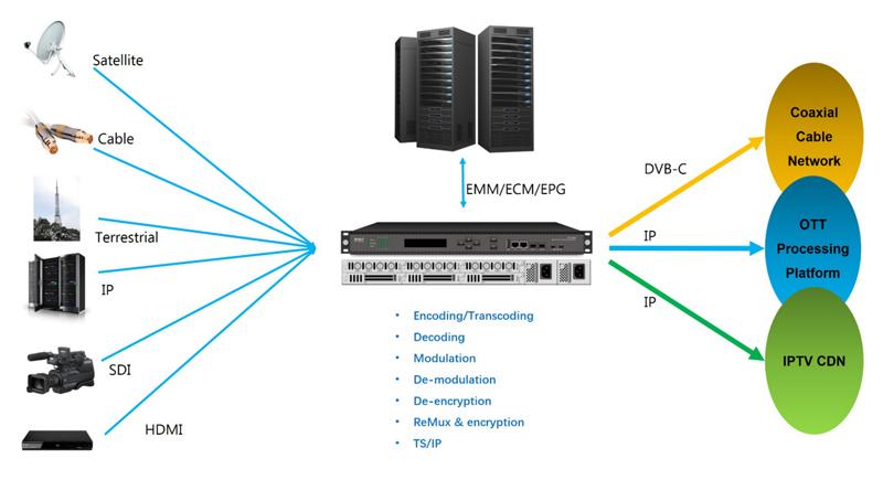 DCP-3000應用示意圖