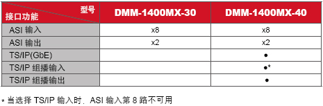 DMM-1400MX-型号接口功能表