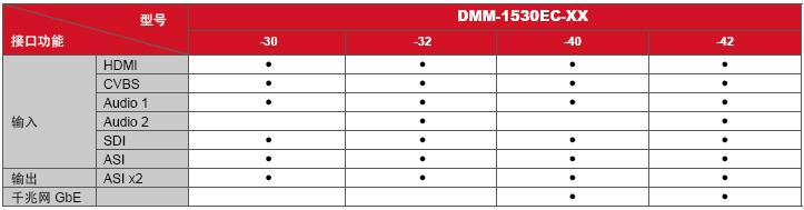 DMM-1530EC-型号接口功能表