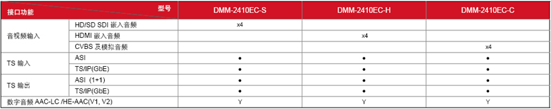 DMM-2410EC-型号接口功能表