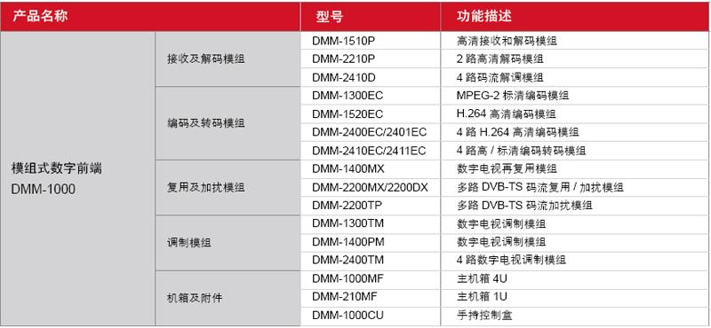 DMM-1000-型号接口功能表