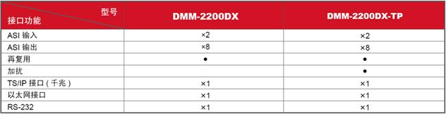 DMM-2200DX-型号接口功能表