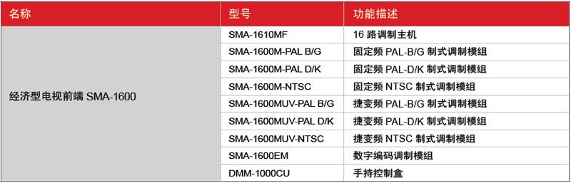 SMA-1600-型号接口功能表