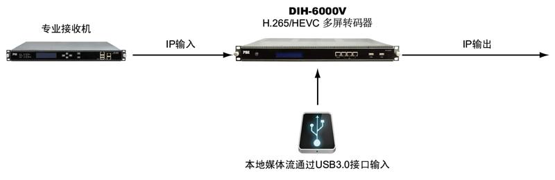 DIH-6000V-應用示意圖