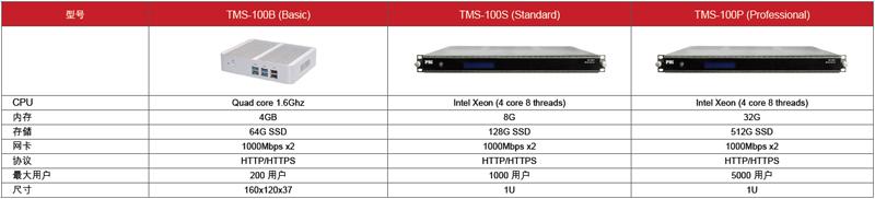 TMS-100-型号接口功能表