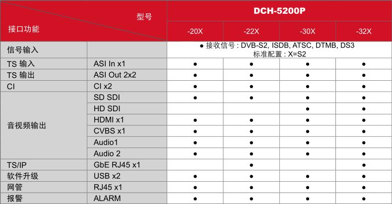 DCH-5200P-型号及接口功能对照表