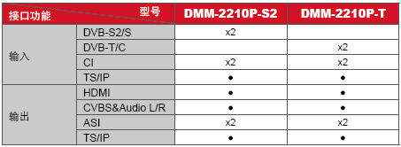 DMM-2210P-型号接口功能表