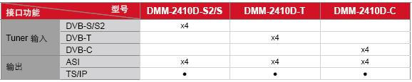 DMM-2410D-型号接口功能表