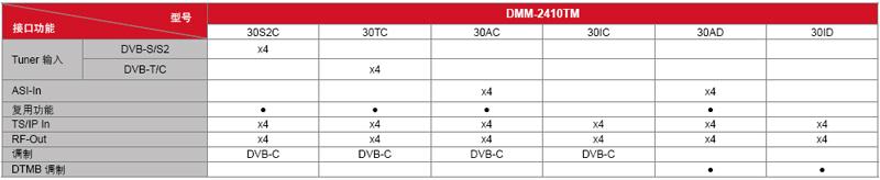 DMM-2410TM-型號接口功能表