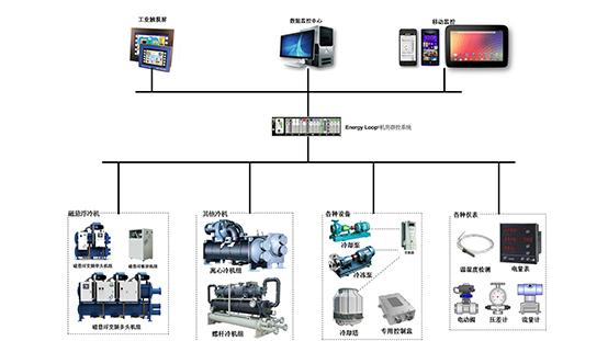 首页-Energy-Loop®机系统控制技术