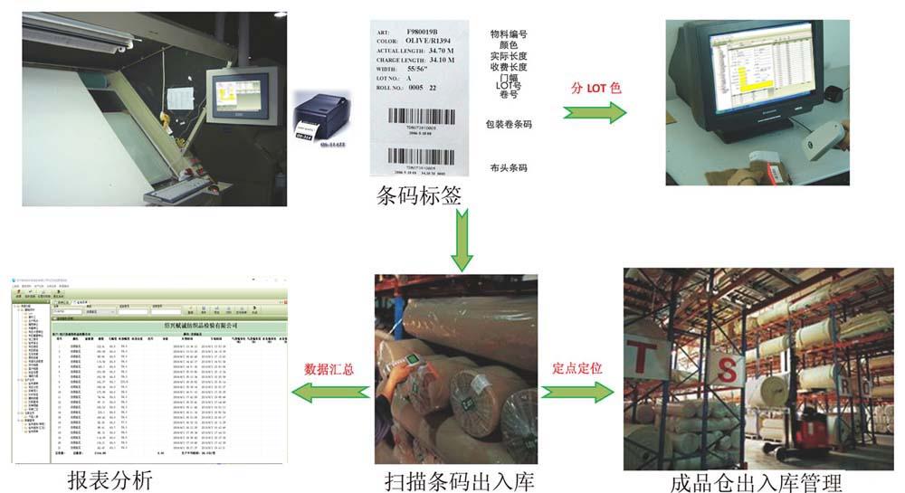 布匹檢驗系統-13491616970副本