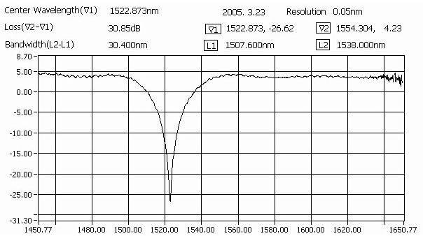 長周期光纖光柵