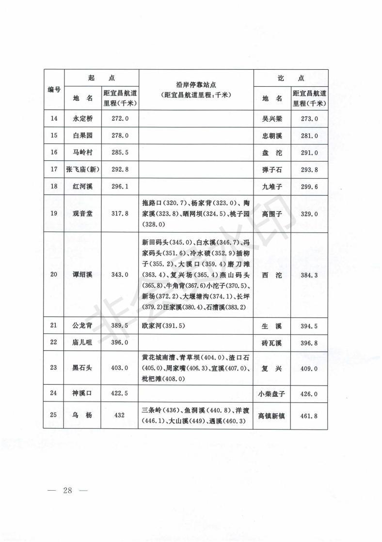 交通運輸部關于發布《長江安徽段船舶定線制規定》《長江三峽庫區船舶定線制規定》的公告-交通運輸部關于發布《長江安徽段船舶定線制規定》《長江三峽庫區船舶定線制規定》的公告_27