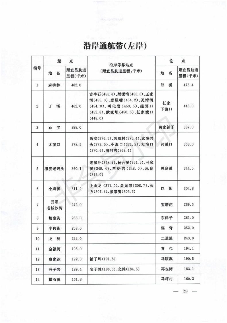 交通運輸部關于發布《長江安徽段船舶定線制規定》《長江三峽庫區船舶定線制規定》的公告-交通運輸部關于發布《長江安徽段船舶定線制規定》《長江三峽庫區船舶定線制規定》的公告_28