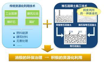 固體廢物建材化利用技術