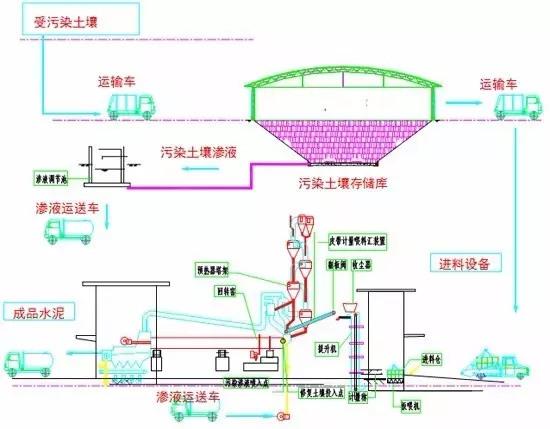 水泥窯協同處置技術