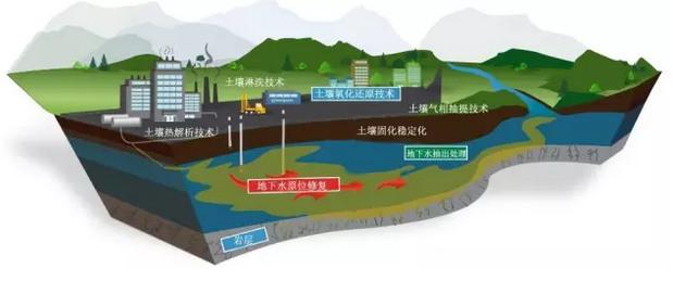 地下水抽出處理技術