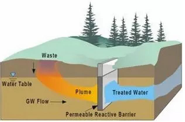 地下水修復可滲透反應墻技術