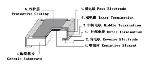 热敏电阻结构图