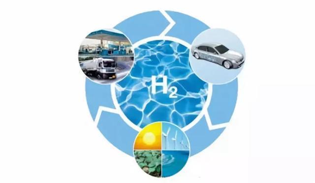 氢能、纯电动和混动,谁更适合当下?