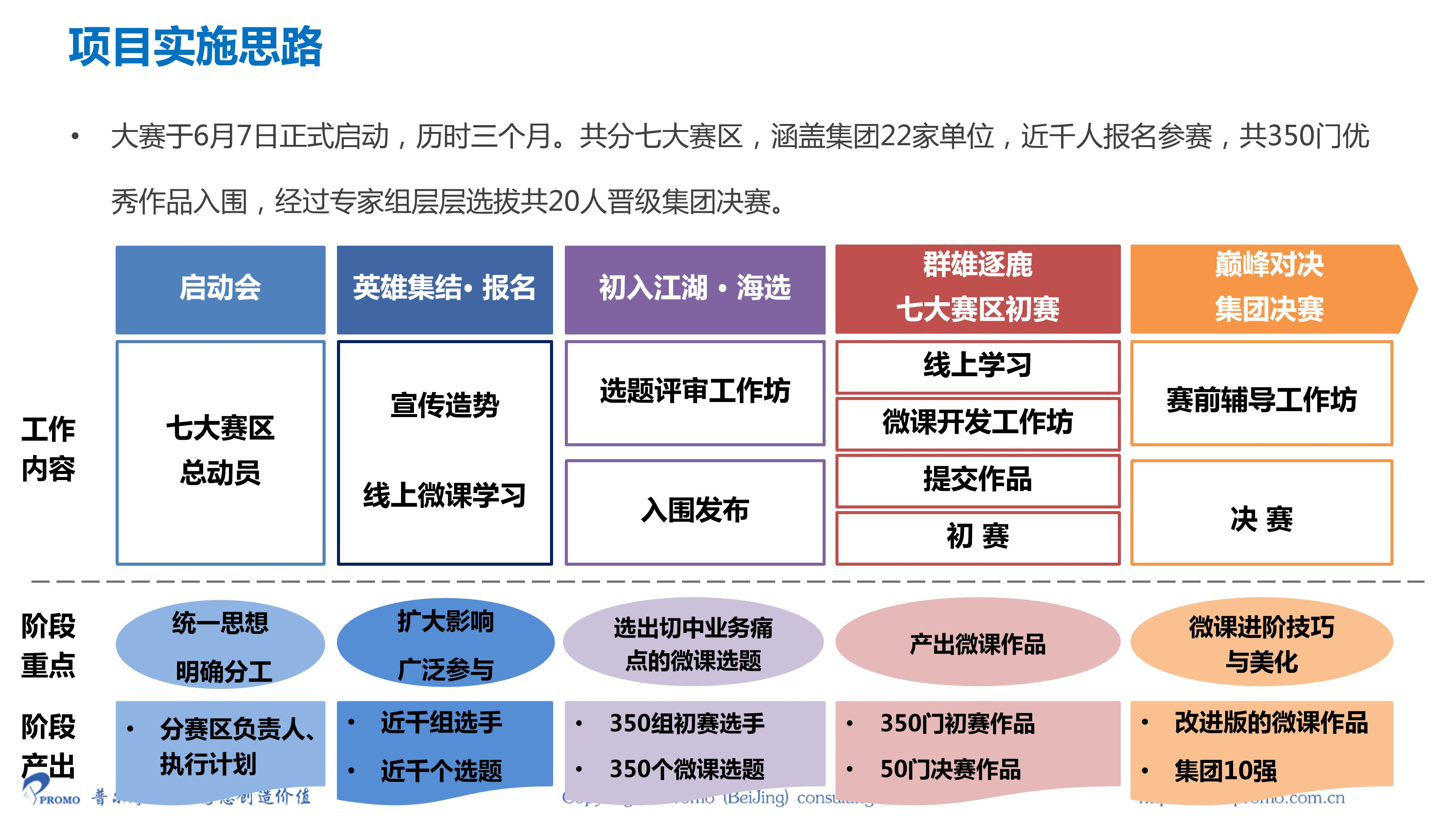 20190415一汽集团微课大赛项目案例_03