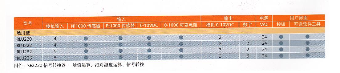 RLU選型表