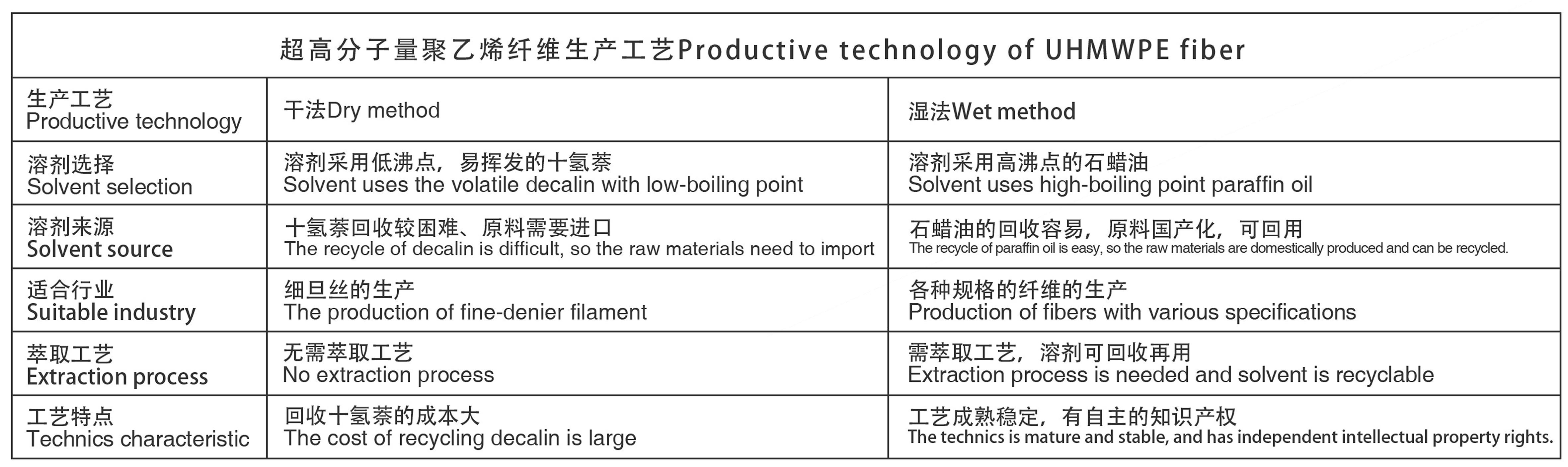 超高分子量聚乙烯纖維生產工藝