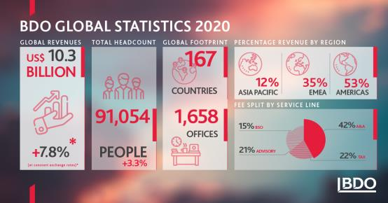 BDO-Stats-2020.jpg