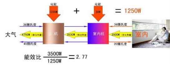 7常规空调能效比