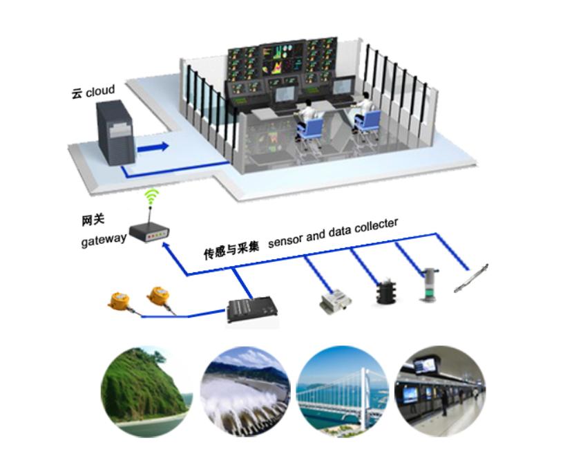 云平台_系统图