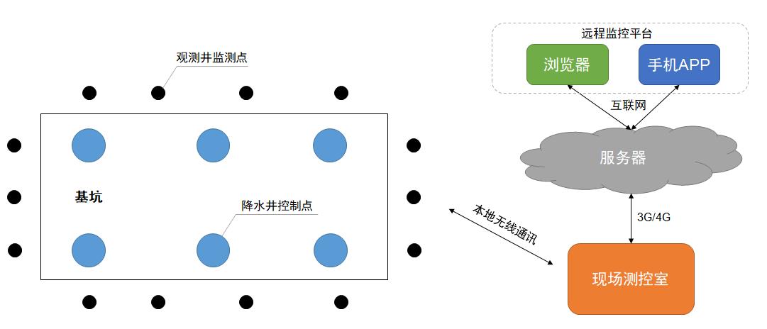 自動化降水測控系統架構