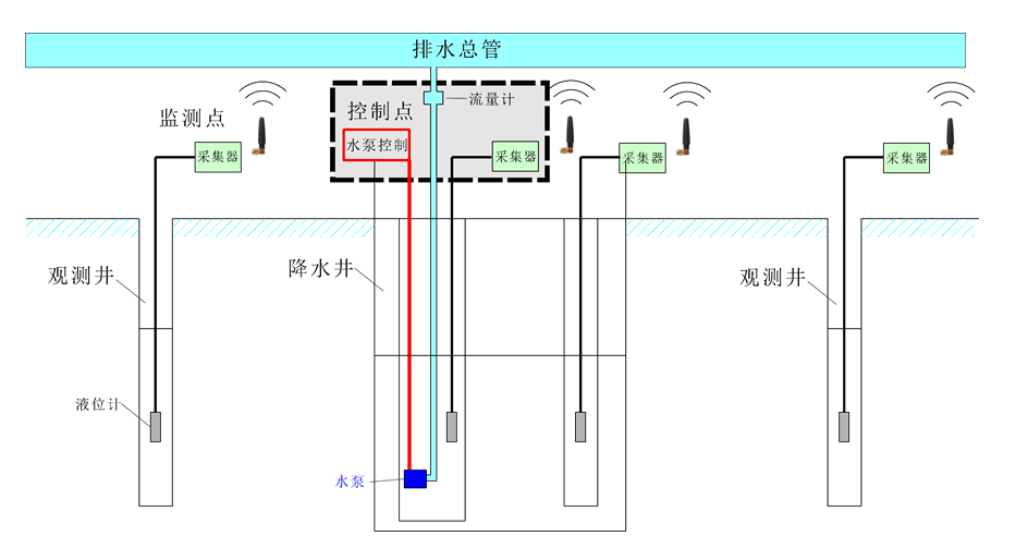 現場監控硬件原理圖