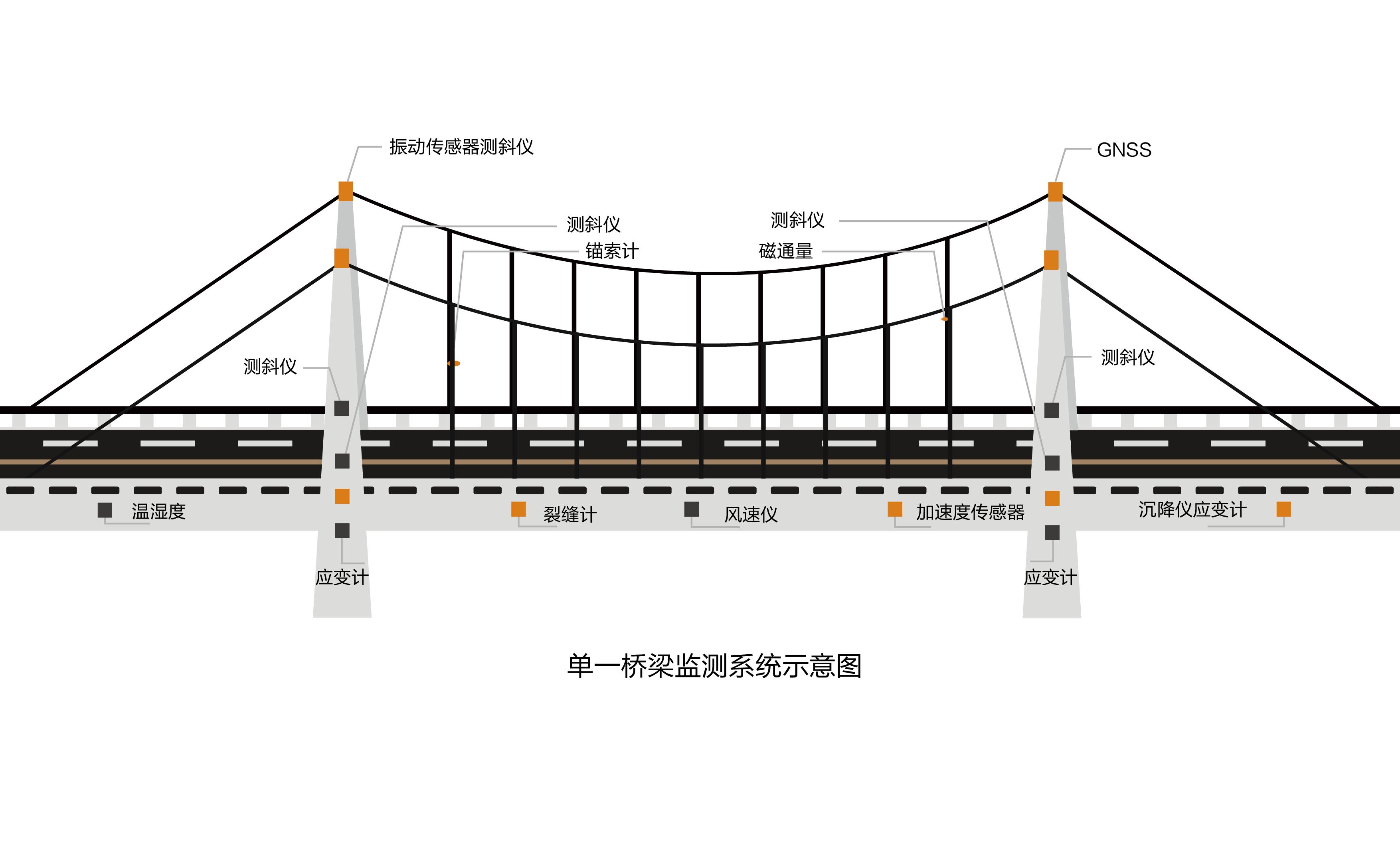 單一橋梁監測系統示意圖-01
