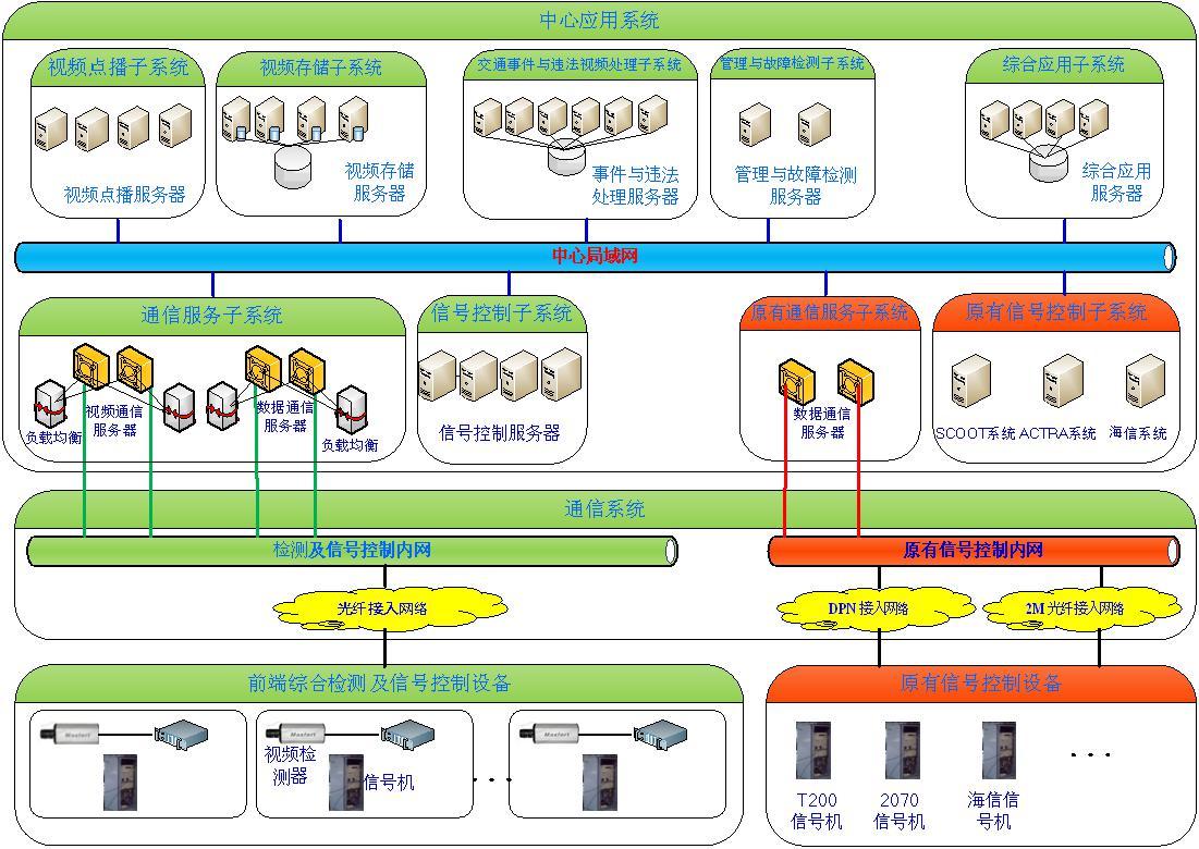 圖3-2智能交通系統圖
