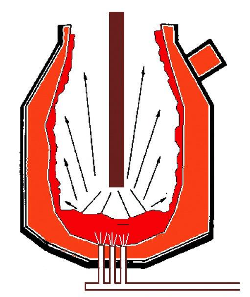 炼钢优势 技术实现 3