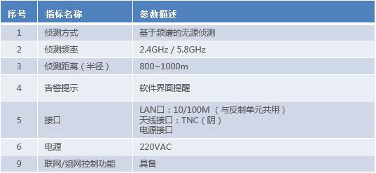 DC2300侦测单元技术规格