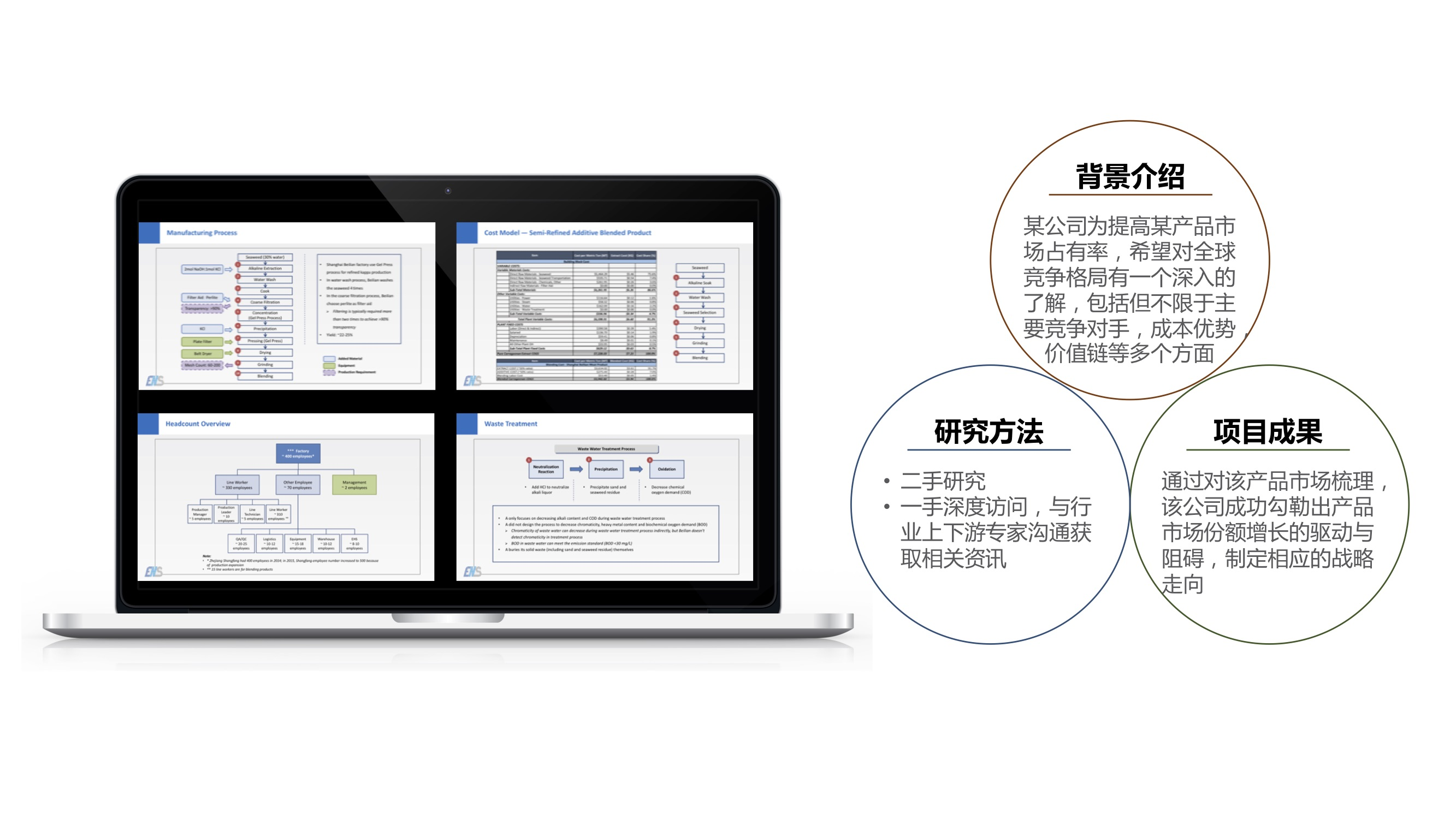 商业情报分析