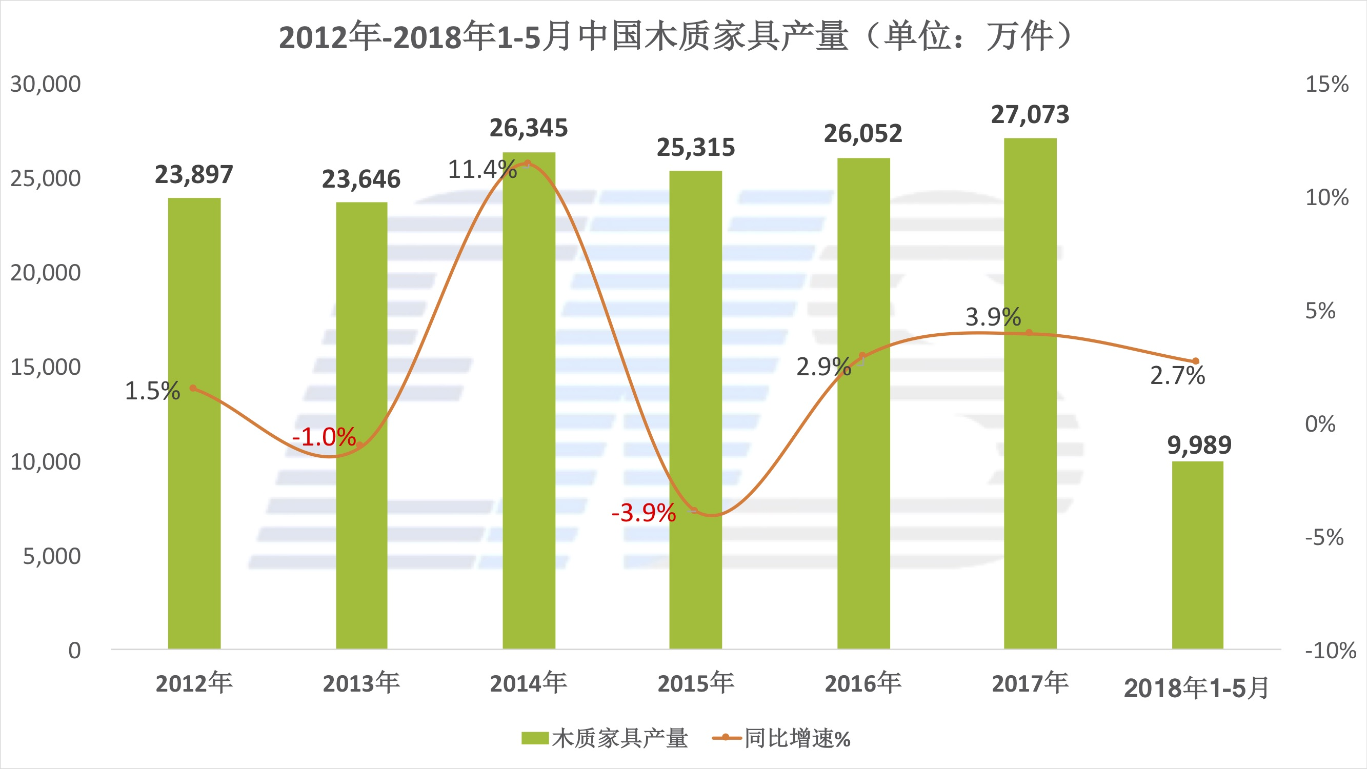 2012年-2018年中国木家具产量