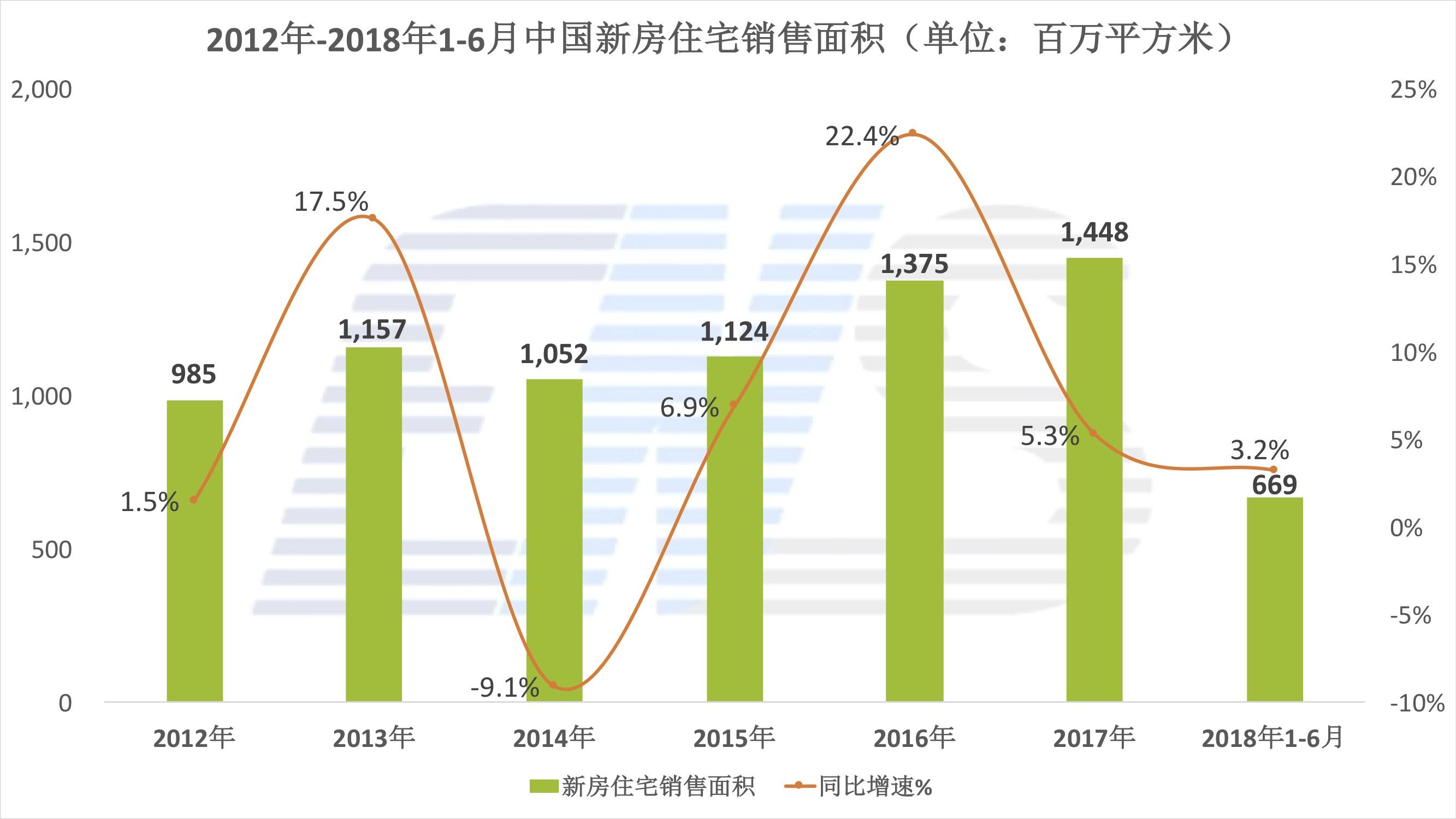 2012年-2018年新房住宅销售面积