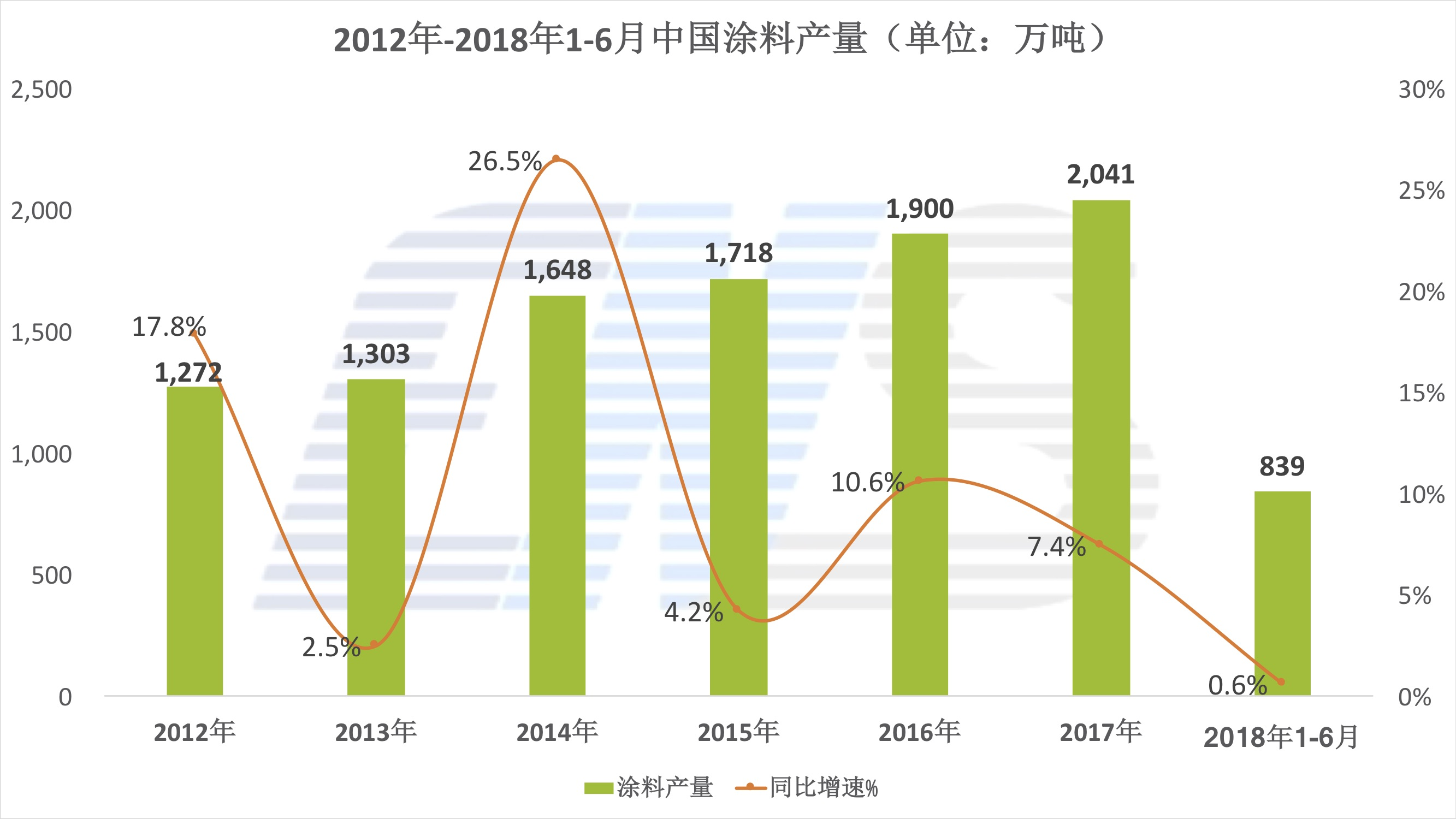 2012年-2018年1-6月中国vwin国际网址产量