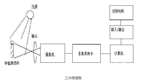 視覺檢測系統工作原理圖