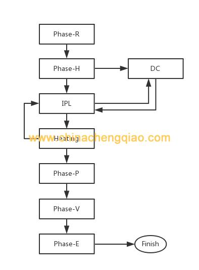 干燥過程流程圖