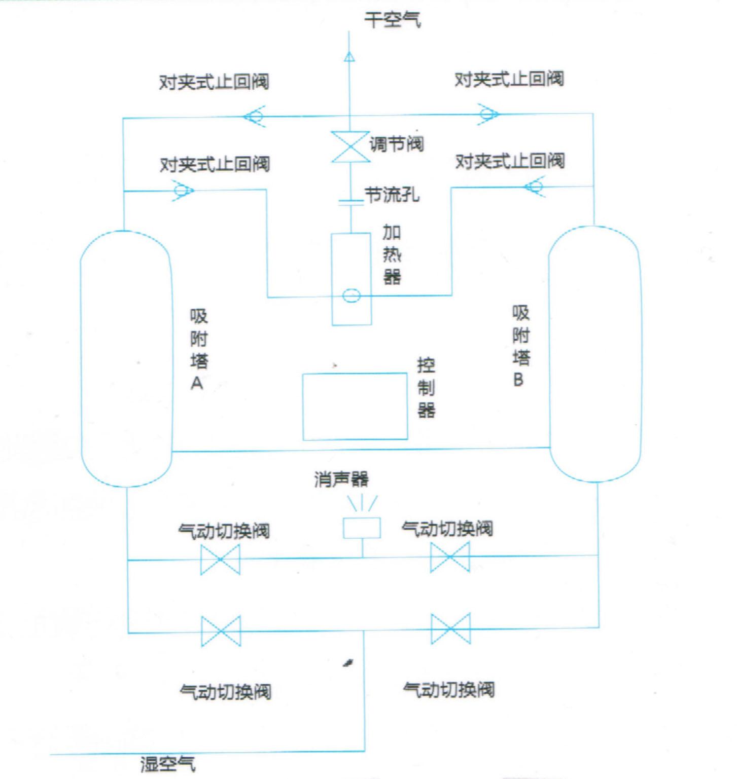 微热再生吸附式干燥机流程图