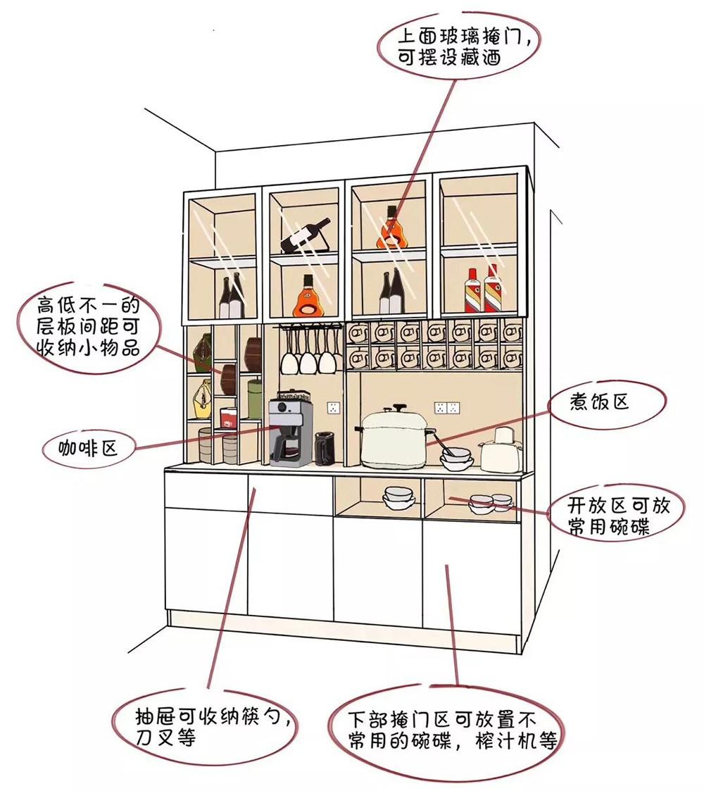 餐酒柜:餐邊柜與酒柜合二為一,餐廳擴容5m2!-1