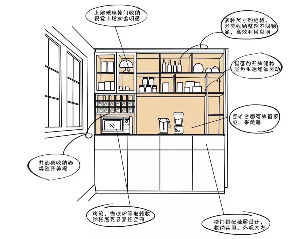 餐酒柜:餐邊柜與酒柜合二為一,餐廳擴容5m2!-11