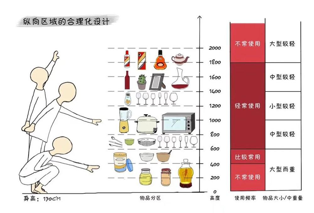 餐酒柜:餐邊柜與酒柜合二為一,餐廳擴容5m2!-15